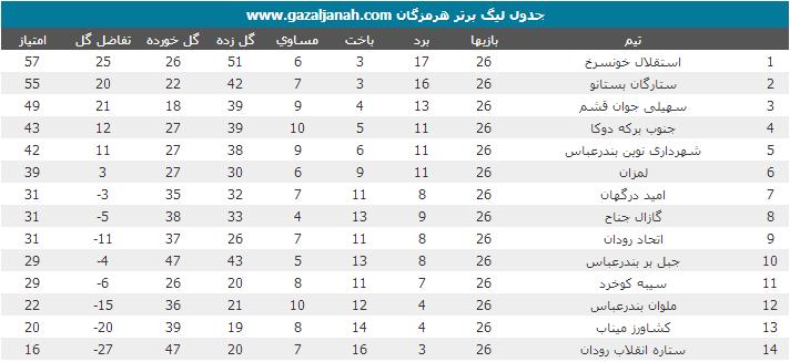در آخرین هفته لیگ برتر فوتبال استان/گازال ماند،سیبه سقوط کرد